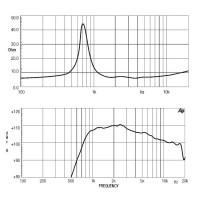 18 SOUND HD1050 | Driver de compresión de 1 Pulgada